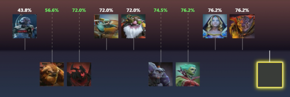 Thoughts on OpenAI Figuring Out Dota 2
